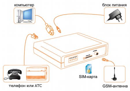 Схема подключения GSM-шлюза SpGate